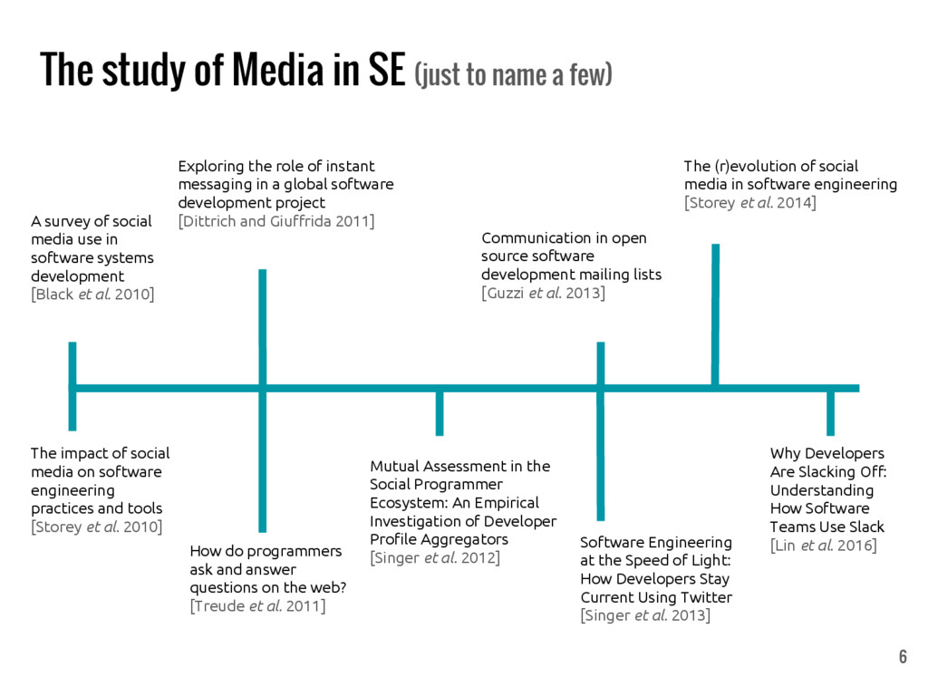 The study of Media in SE (just to name a few) S...