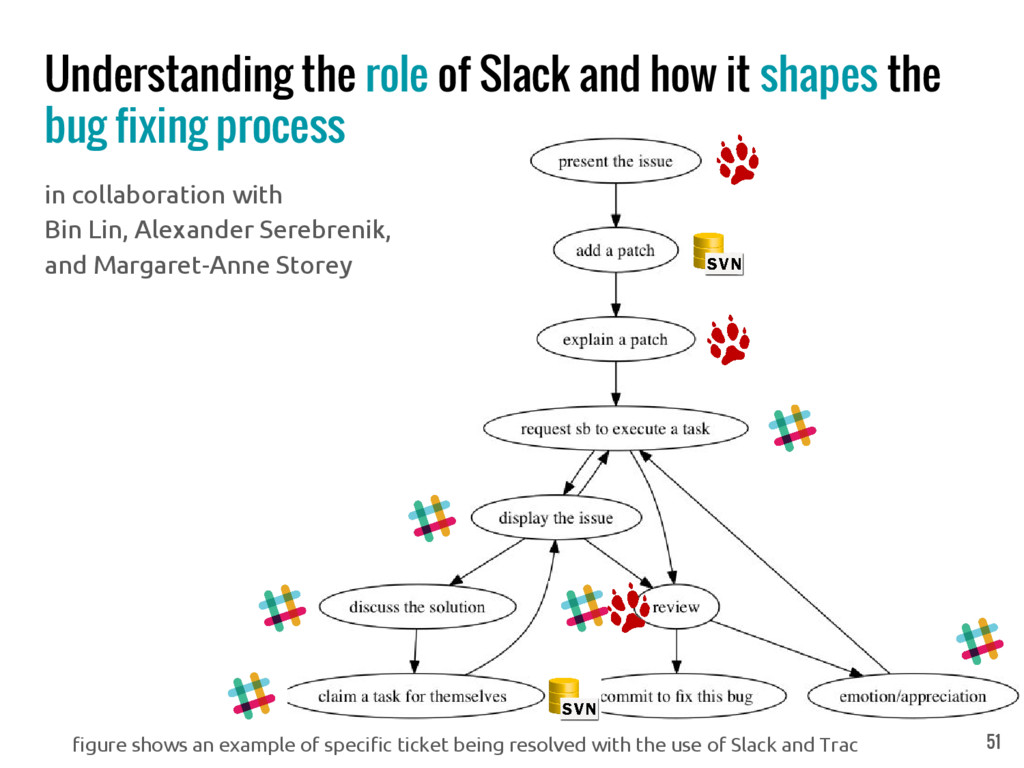 Understanding the role of Slack and how it shap...