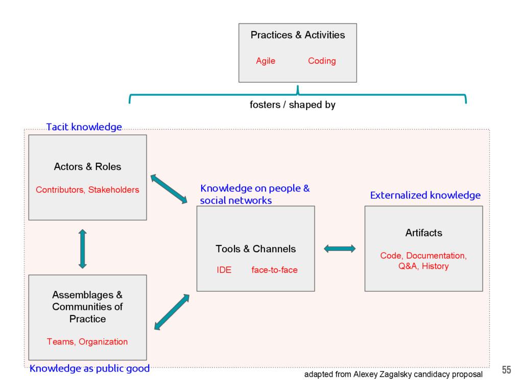 Actors & Roles Contributors, Stakeholders Assem...