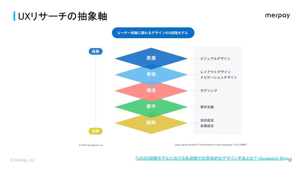 © Merpay, Inc. 12 UXリサーチの抽象軸 「UXの5段階モデルにおける各段階...