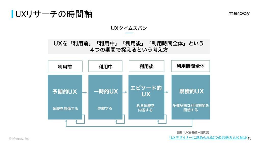 © Merpay, Inc. 13 UXリサーチの時間軸 「UXデザイナーに求められる2つの...