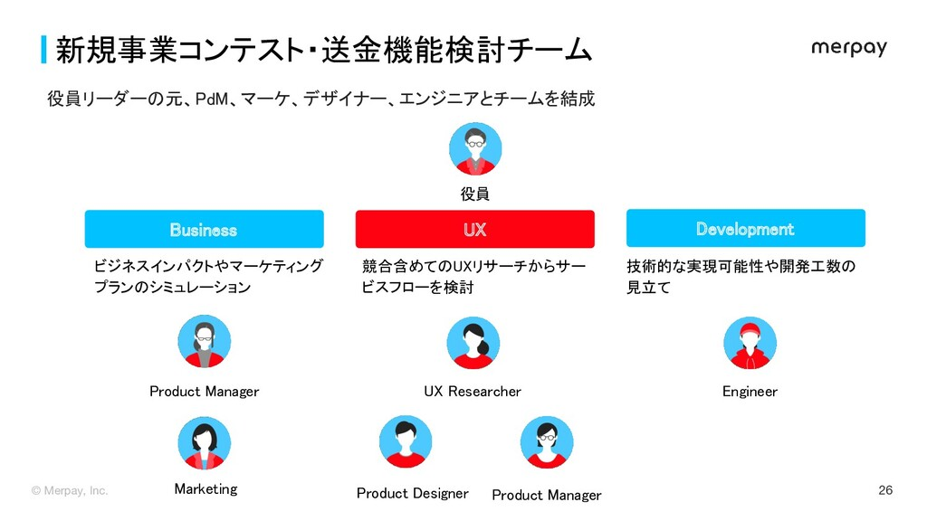 © Merpay, Inc. 26 新規事業コンテスト・送金機能検討チーム Marketin...