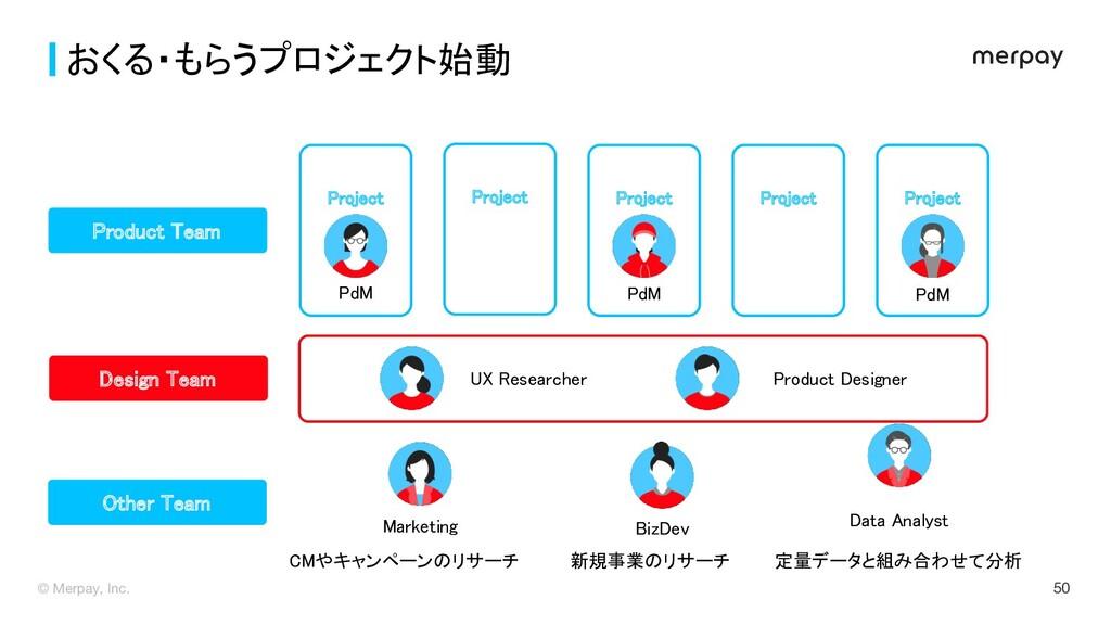 © Merpay, Inc. 50 おくる・もらうプロジェクト始動 Before UX R...