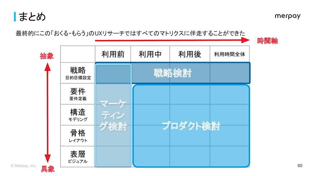© Merpay, Inc. 65 まとめ Before  利用前 利用中 利用後...