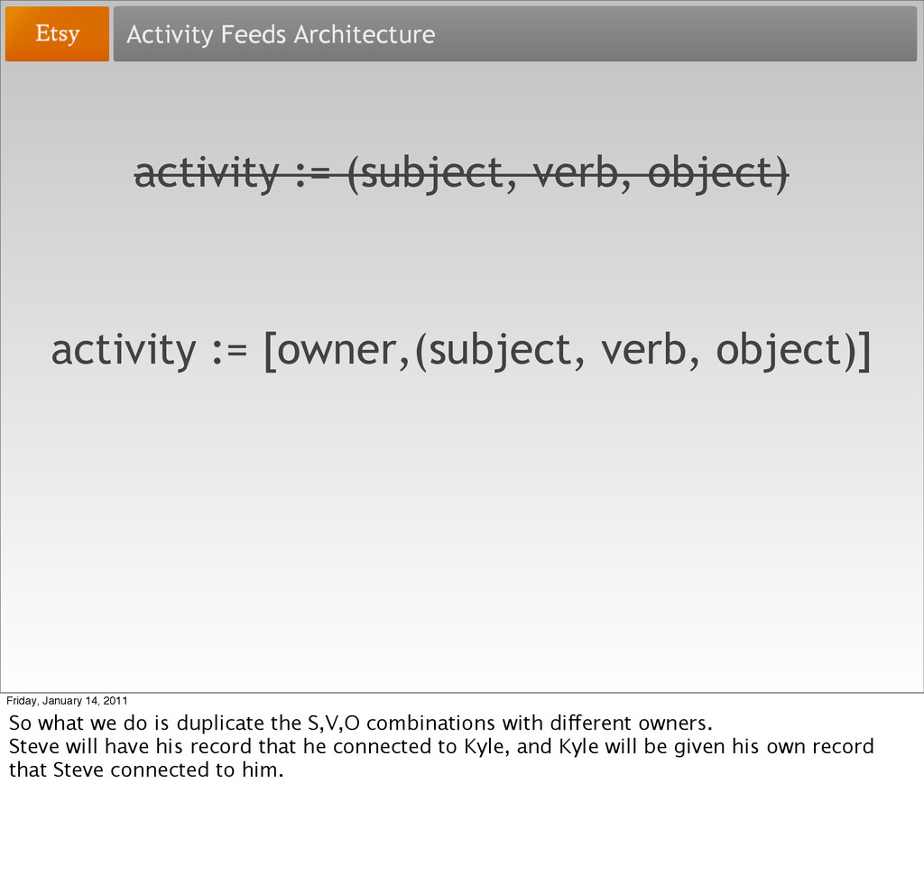 Activity Feeds Architecture activity := (subjec...