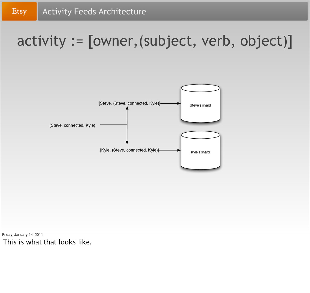 Activity Feeds Architecture activity := [owner,...