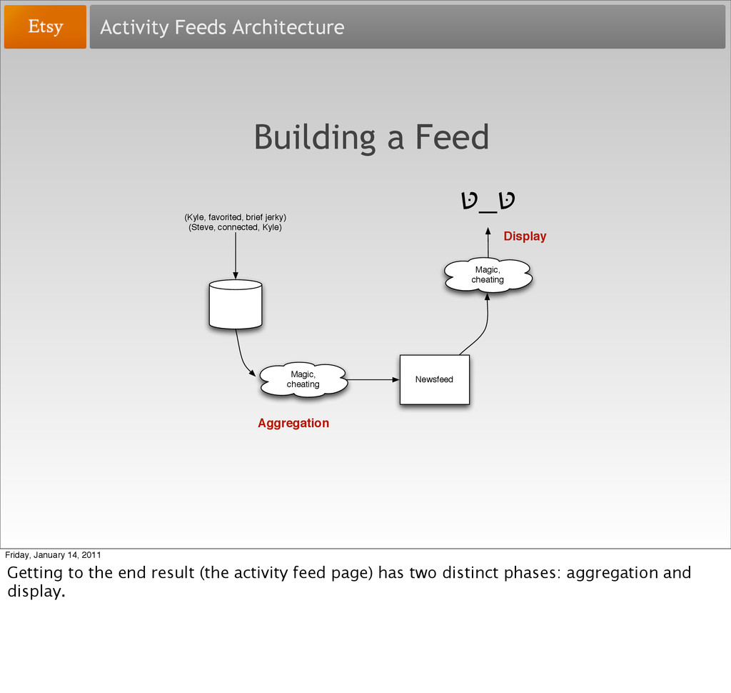 Activity Feeds Architecture Building a Feed טּ ...