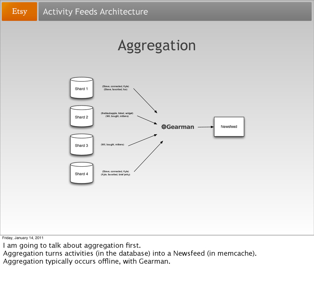 Activity Feeds Architecture Aggregation Shard 1...