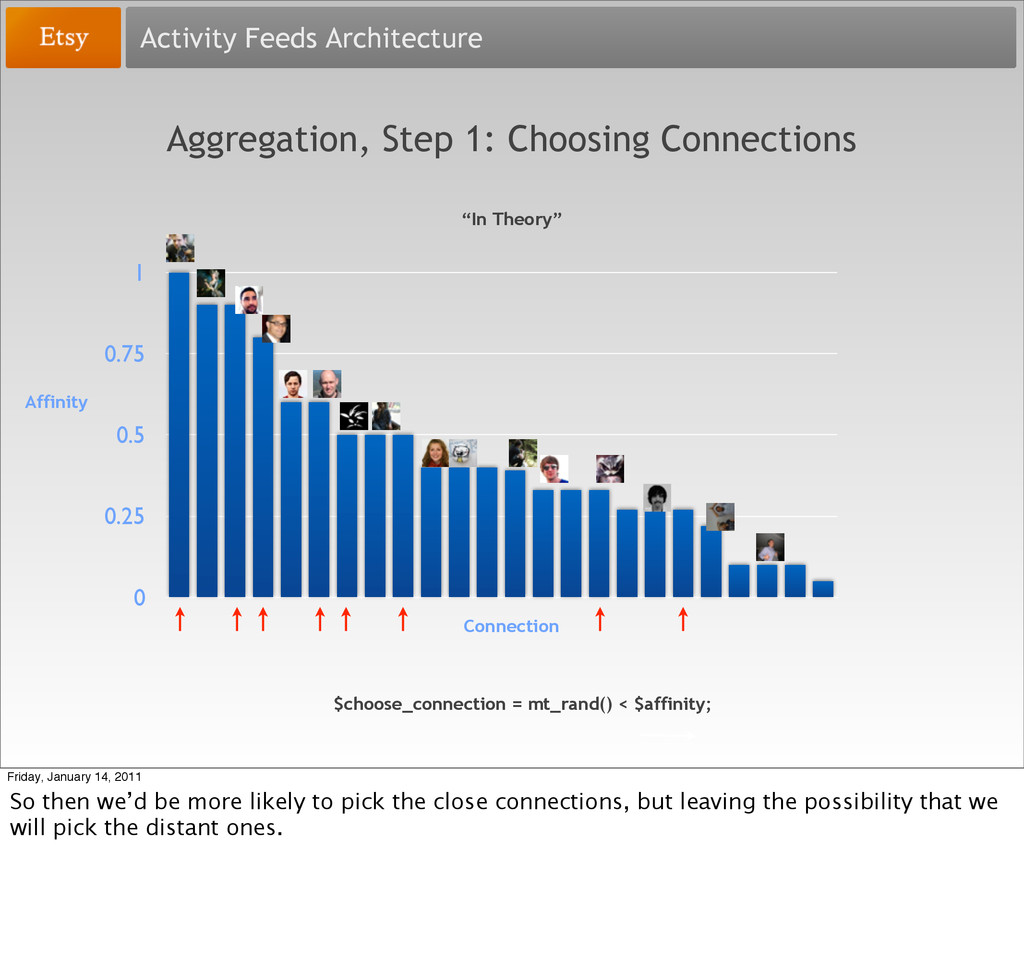 Activity Feeds Architecture Aggregation, Step 1...