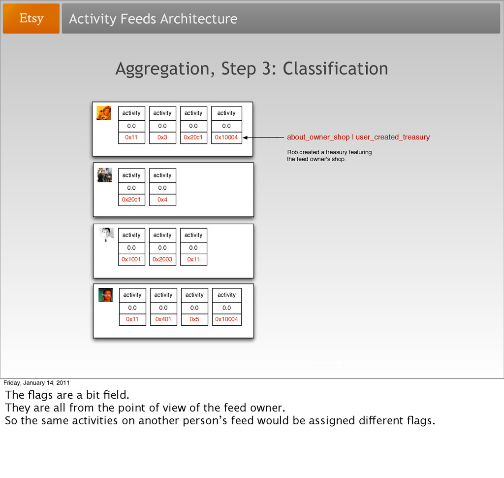 Activity Feeds Architecture Aggregation, Step 3...
