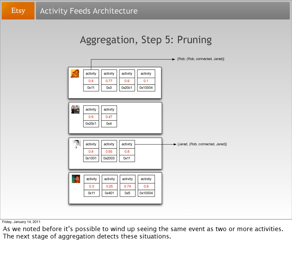 Activity Feeds Architecture Aggregation, Step 5...