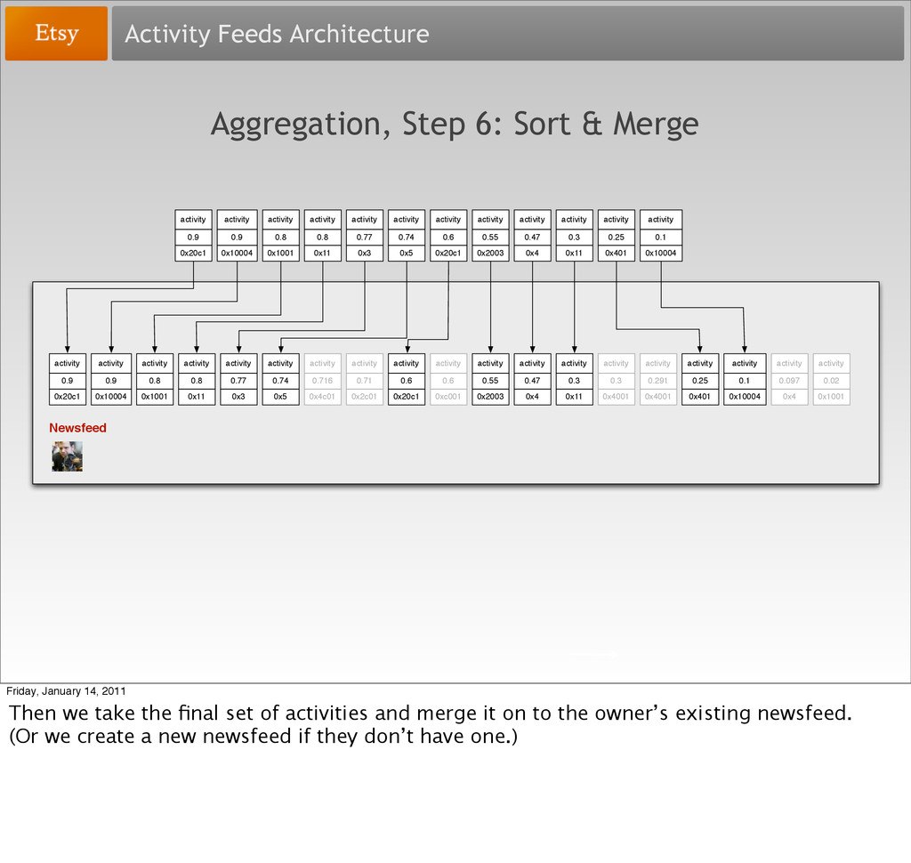 Activity Feeds Architecture Aggregation, Step 6...
