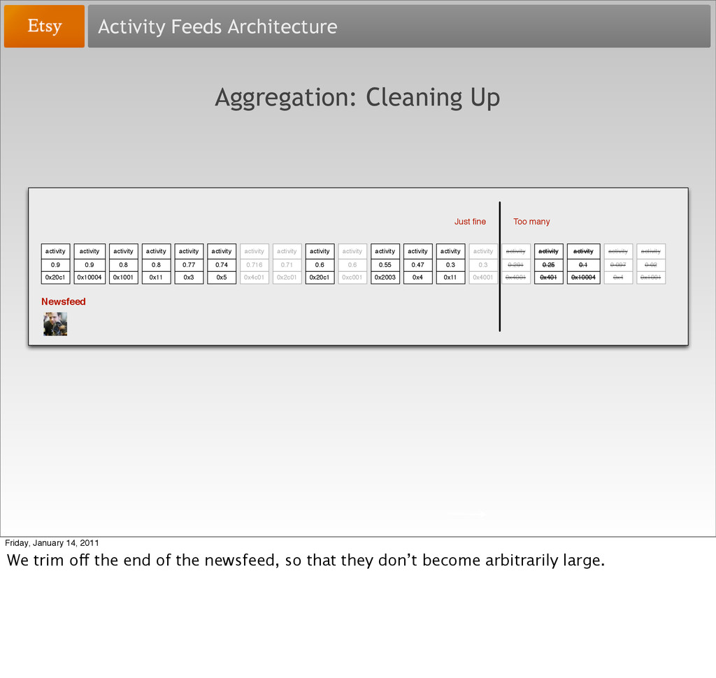Activity Feeds Architecture Aggregation: Cleani...