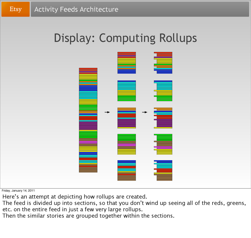 Activity Feeds Architecture Display: Computing ...