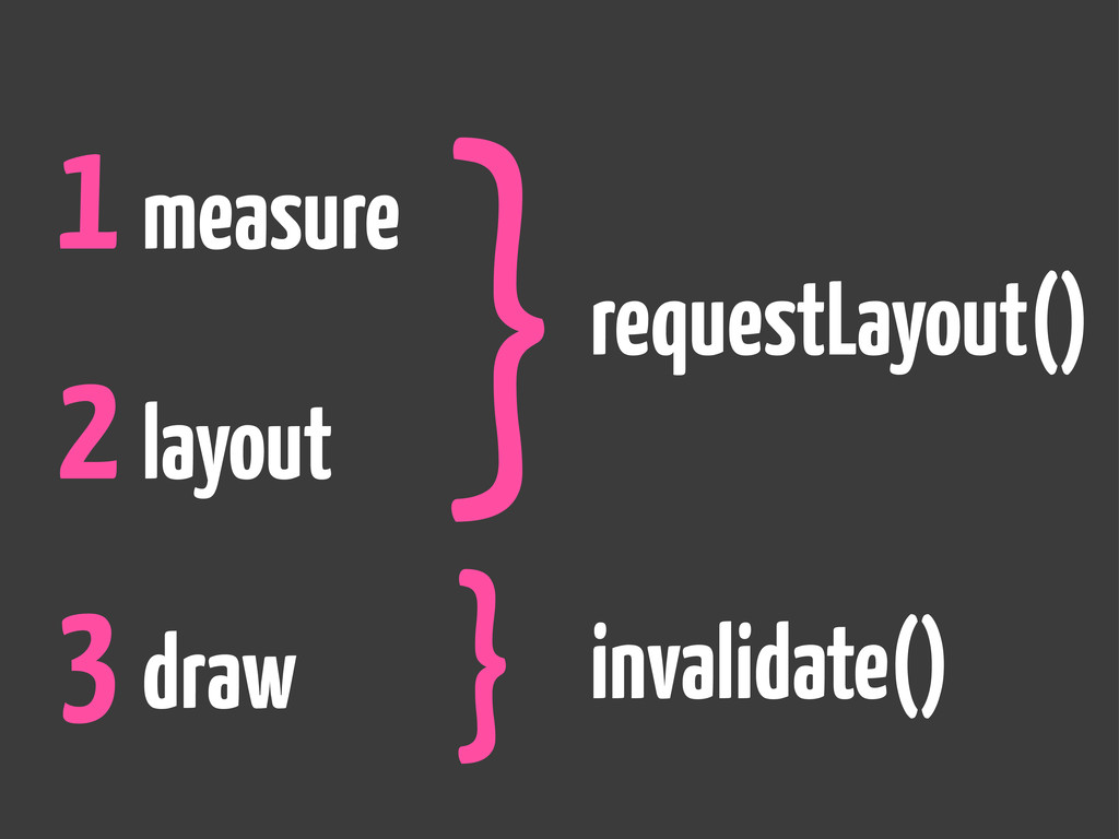 1 measure 2 layout 3 draw } } requestLayout() i...