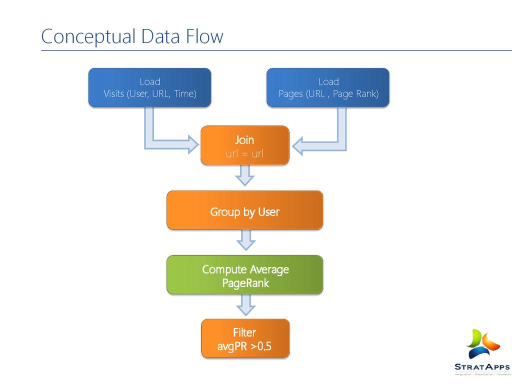 Conceptual Data Flow Join url = url Load Visits...
