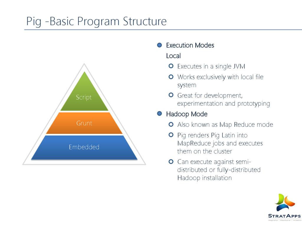 Pig -Basic Program Structure Execution Modes Lo...