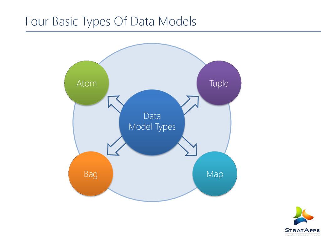 Atom Tuple Bag Map Four Basic Types Of Data Mod...