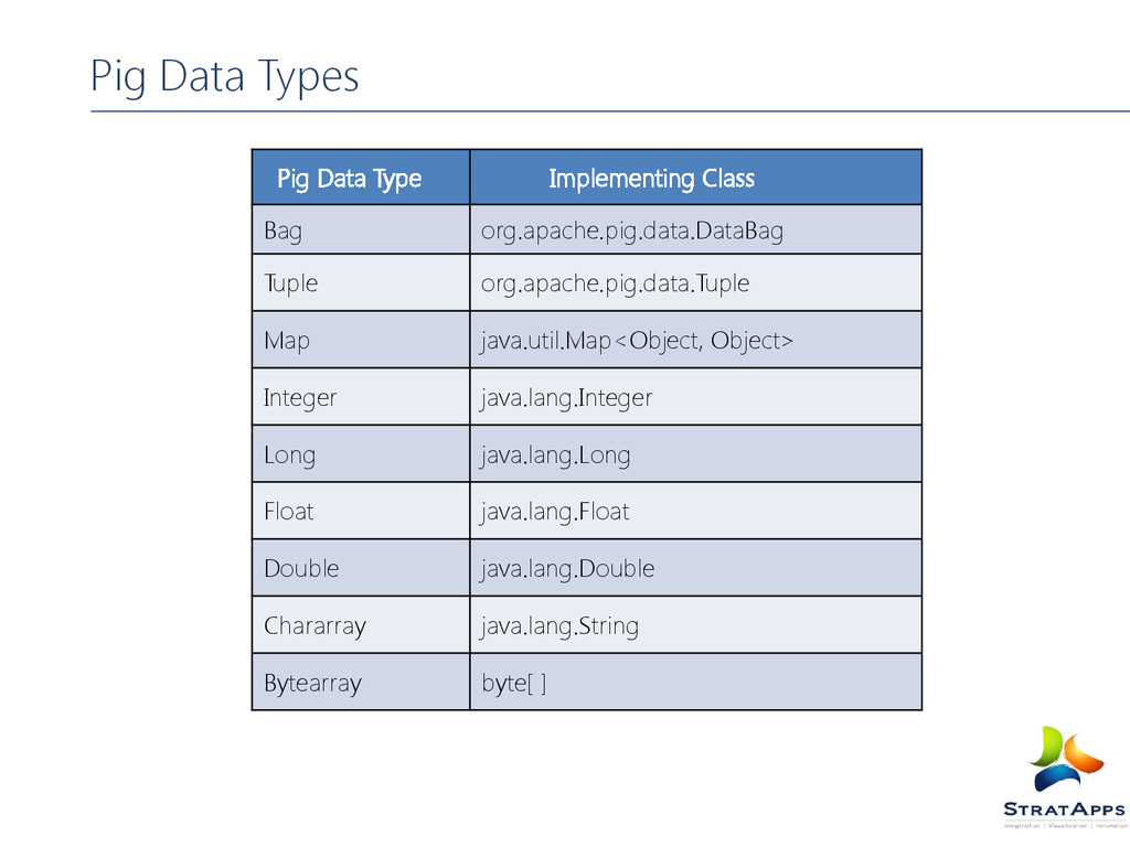 Pig Data Types Pig Data Type Implementing Class...