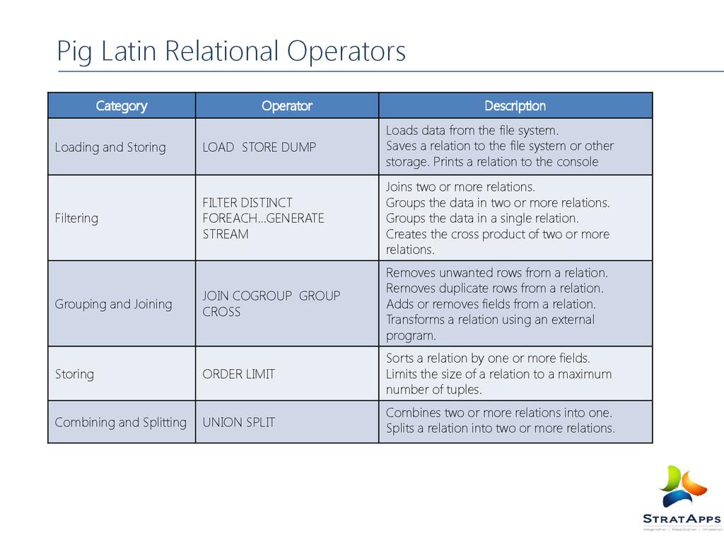 Category Operator Description Loading and Stori...