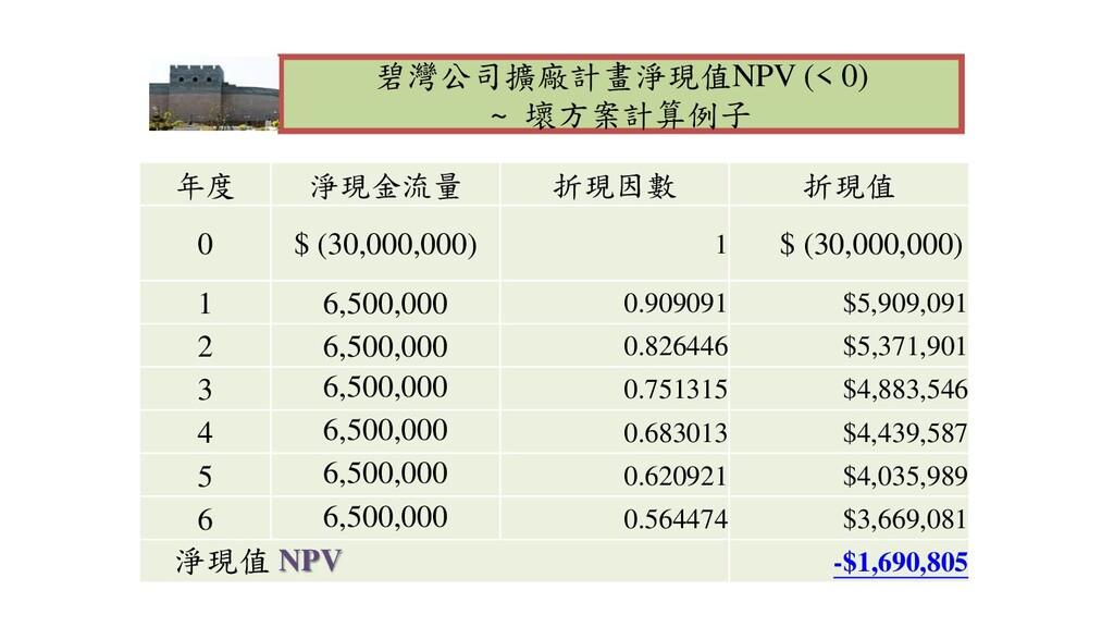 碧灣公司擴廠計畫淨現值NPV (< 0) ~ 壞方案計算例子 年度 淨現金流量 折現因數 折現...