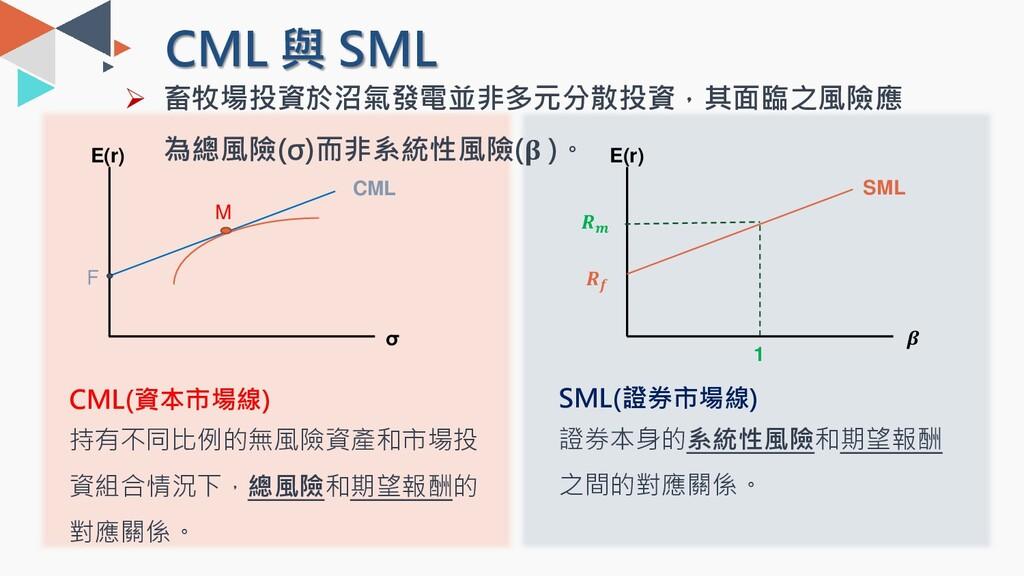 CML 與 SML σ E(r) CML F CML(資本市場線) 持有不同比例的無風險資產和...