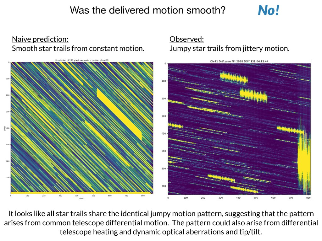 Was the delivered motion smooth? No! Naive pred...