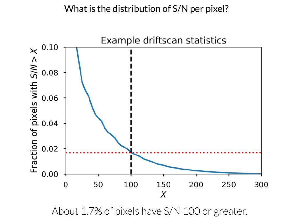 What is the distribution of S/N per pixel? Abou...
