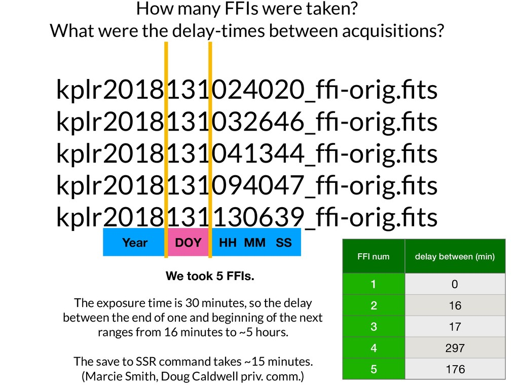 How many FFIs were taken? What were the delay-t...