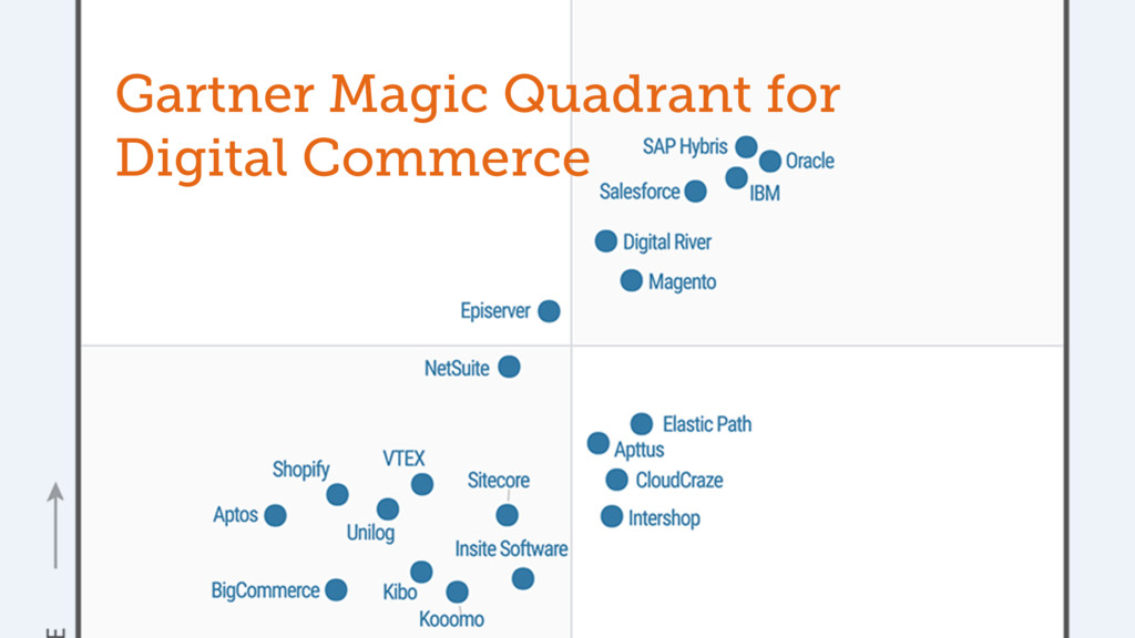 Gartner Magic Quadrant for Digital Commerce