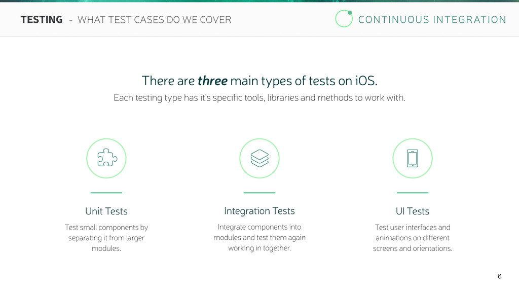 CONTINUOUS INTEGRATION 6 TESTING - WHAT TEST CA...