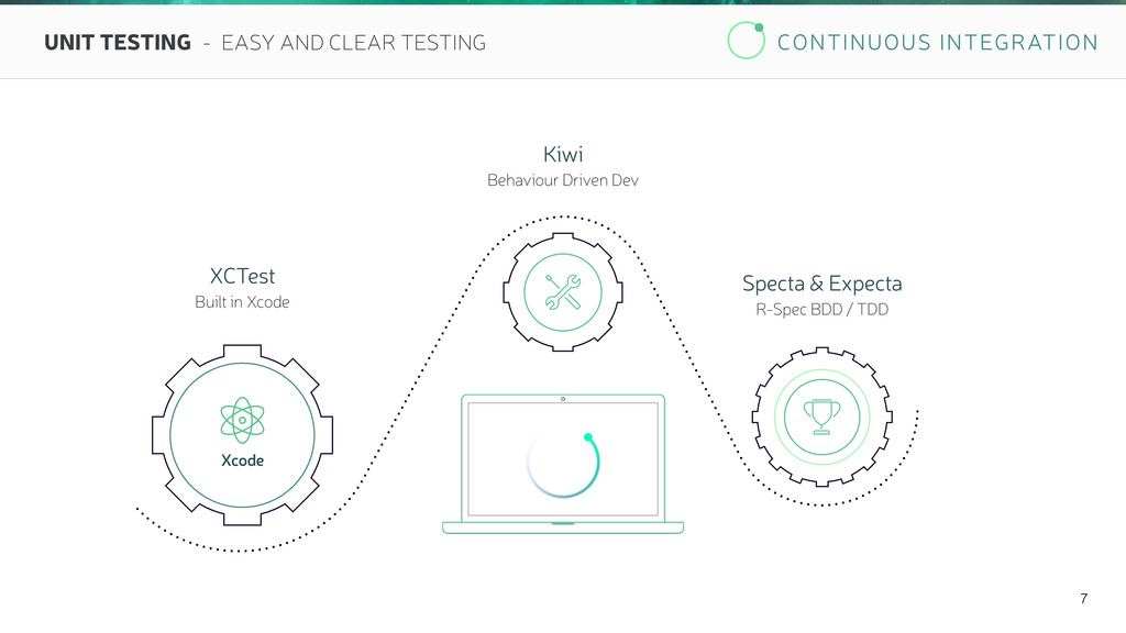 CONTINUOUS INTEGRATION 7 UNIT TESTING - EASY AN...