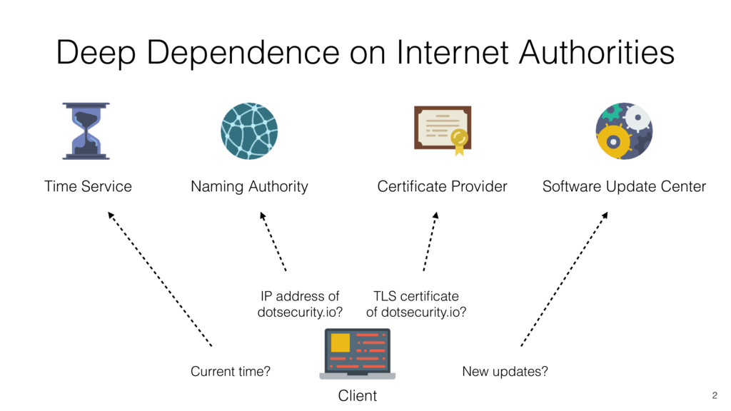 Deep Dependence on Internet Authorities Time Se...