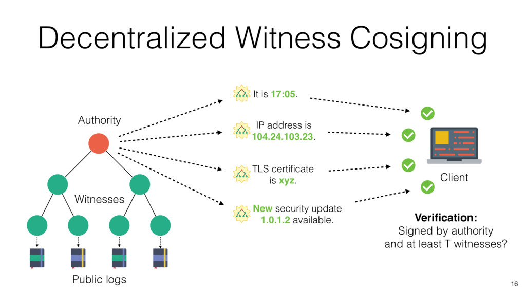 Decentralized Witness Cosigning 16 It is 17:05....