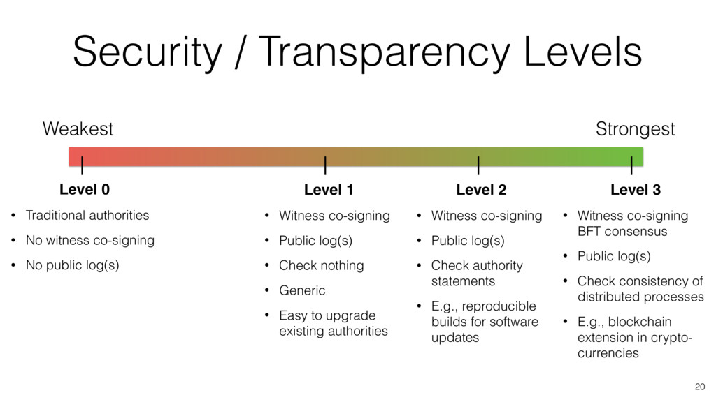 Security / Transparency Levels 20 Weakest Stron...