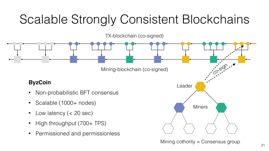 Scalable Strongly Consistent Blockchains 21 Min...