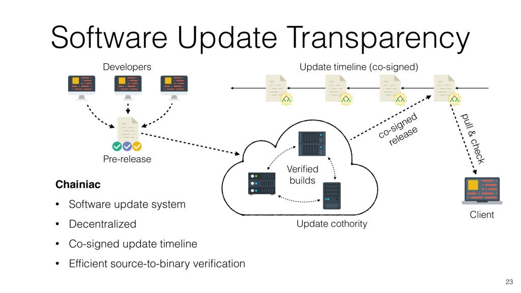 Software Update Transparency 23 Chainiac • Soft...