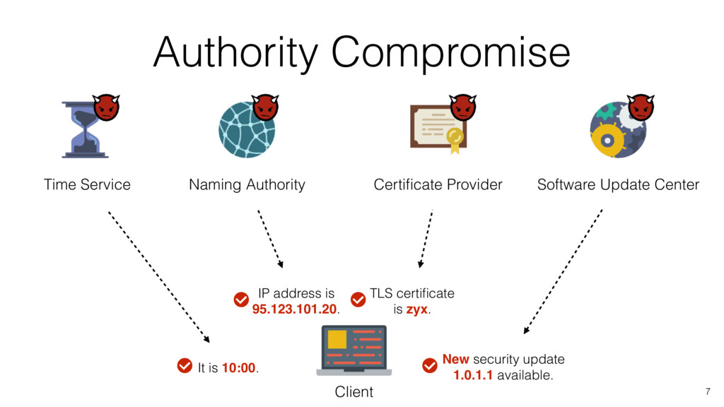 Authority Compromise Time Service Certificate Pr...