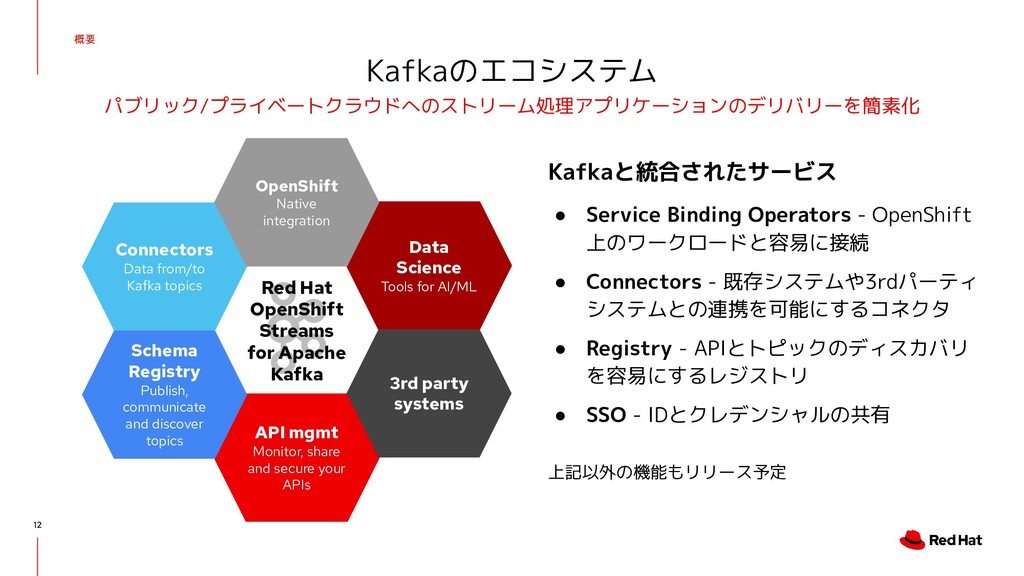 Red Hat OpenShift Streams for Apache Kafka 概要 1...