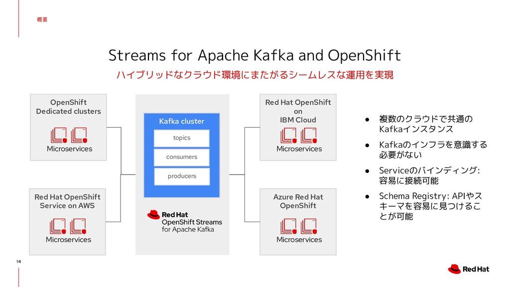 概要 14 Streams for Apache Kafka and OpenShift ハイ...