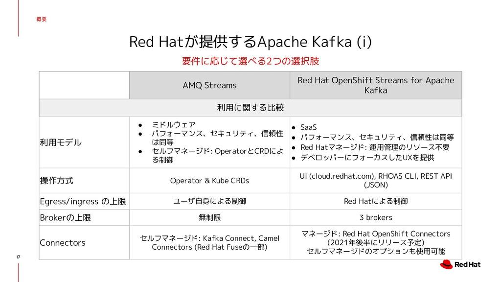 概要 17 Red Hatが提供するApache Kafka (i) 要件に応じて選べる2つの...