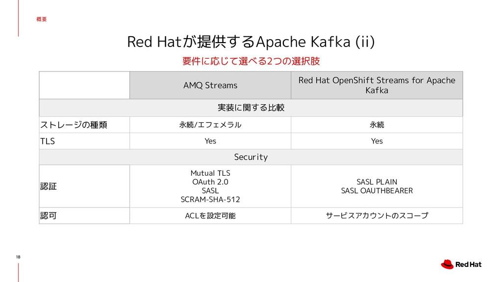 概要 18 Red Hatが提供するApache Kafka (ii) 要件に応じて選べる2つ...