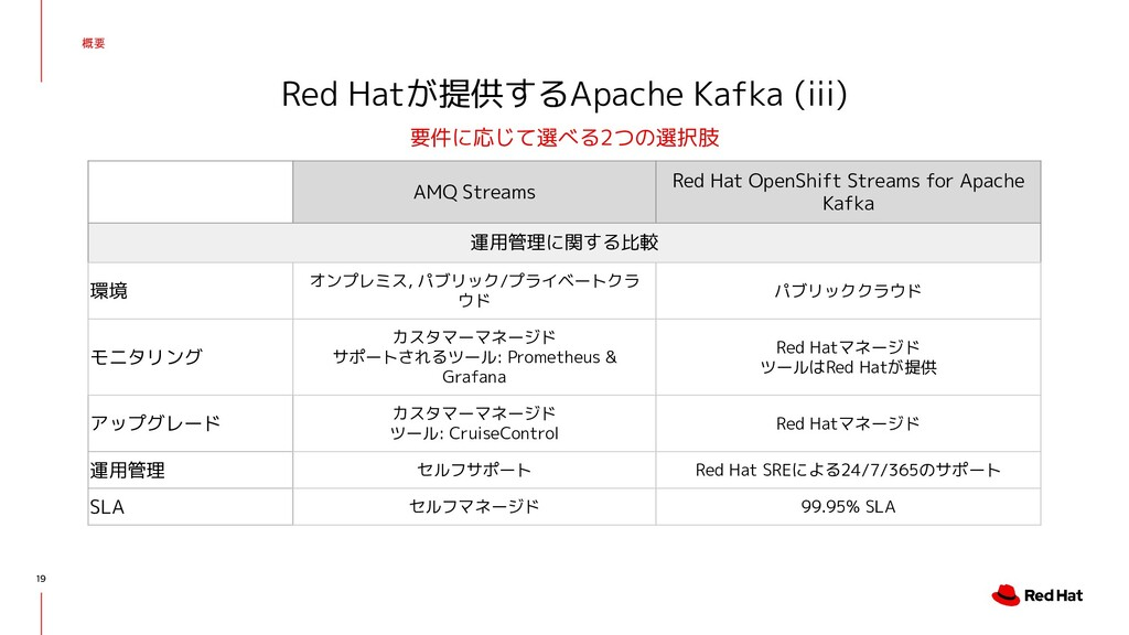概要 19 Red Hatが提供するApache Kafka (iii) 要件に応じて選べる2...