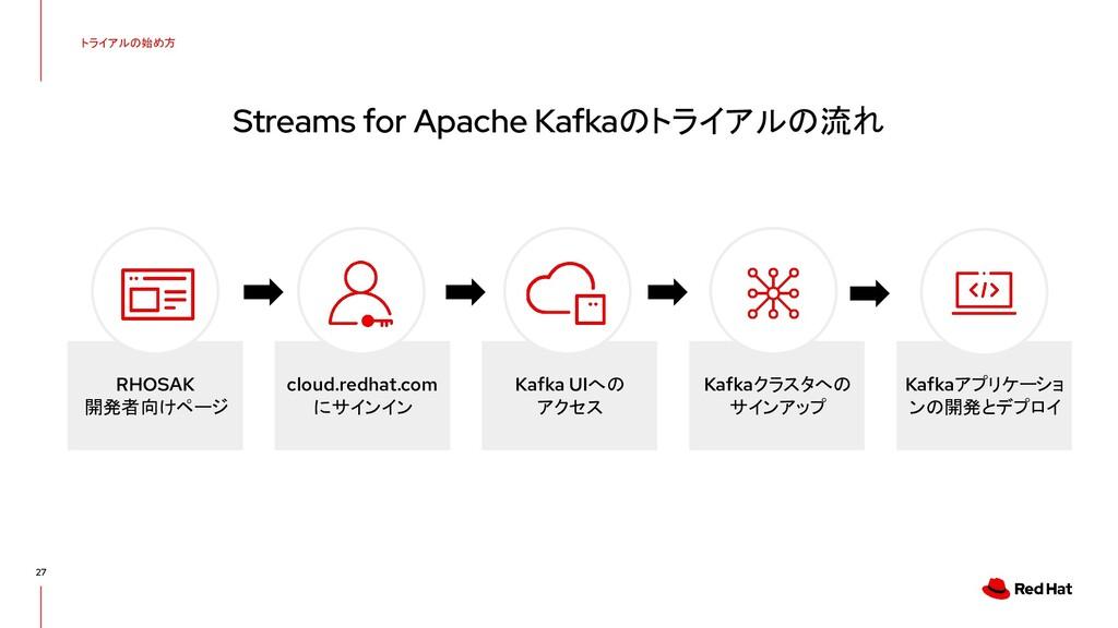 cloud.redhat.com にサインイン RHOSAK 開発者向けページ トライアルの始...