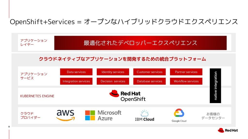 クラウド プロバイダー アプリケーション レイヤー 8 OpenShift+Services ...