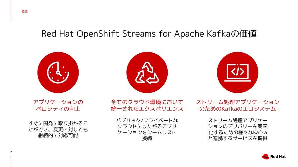 概要 Red Hat OpenShift Streams for Apache Kafkaの価...