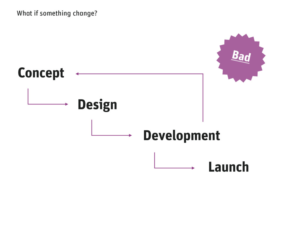 What if something change? Bad Concept Design De...
