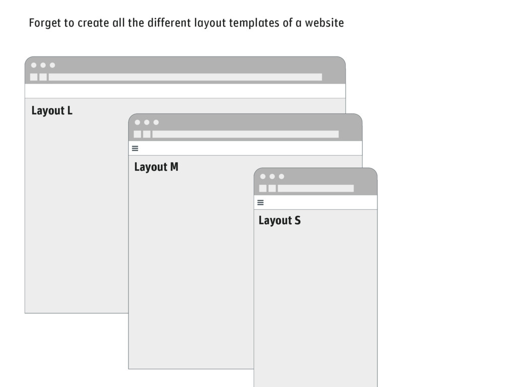Forget to create all the different layout templ...