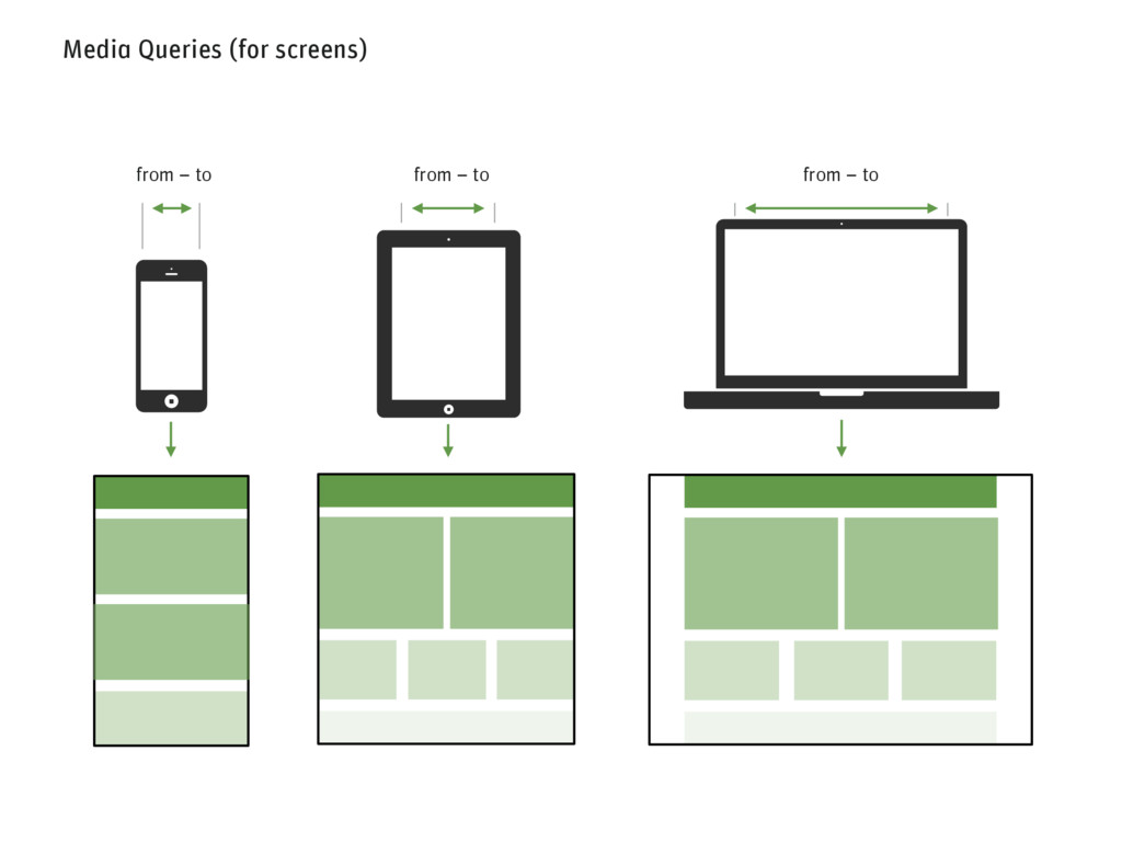 Media Queries (for screens) from – to from – to...