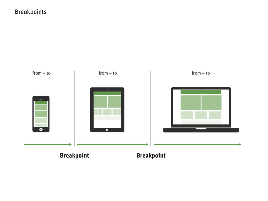 Breakpoints Breakpoint Breakpoint from – to fro...